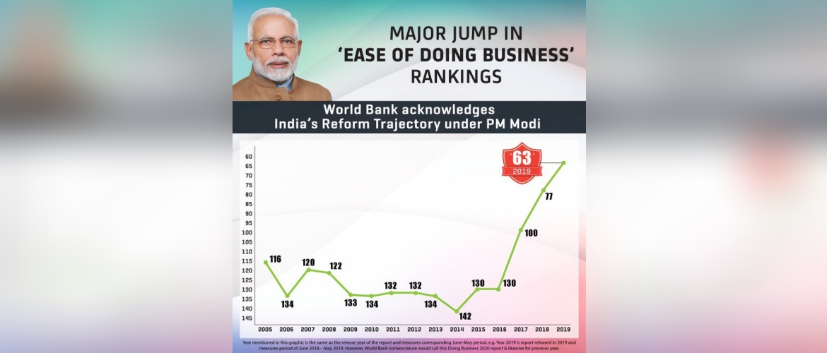 India records a jump of 14 positions in the World bank's Ease of Doing Business Report 2020